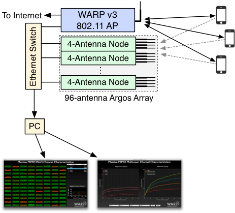 Projects/Xilinx_ETS_2014 – WARP Project