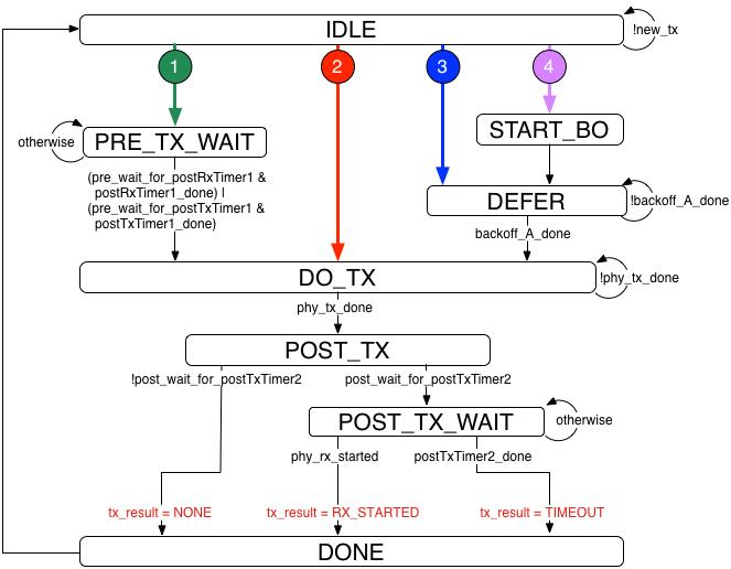 802 11/MAC/Support_HW – WARP Project