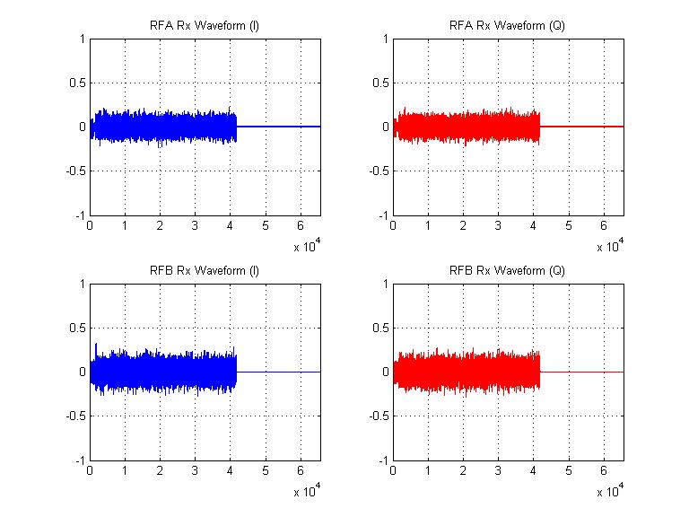 WARPLab/Examples/MIMO_OFDM – WARP Project