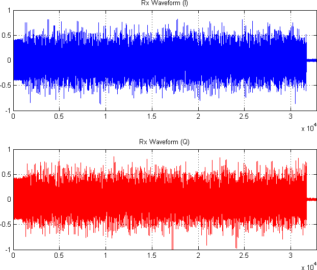 WARPLab/Examples/OFDM – WARP Project
